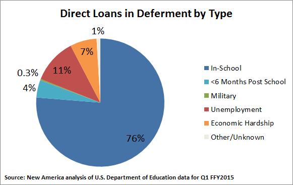 Deferment: mostly school-related