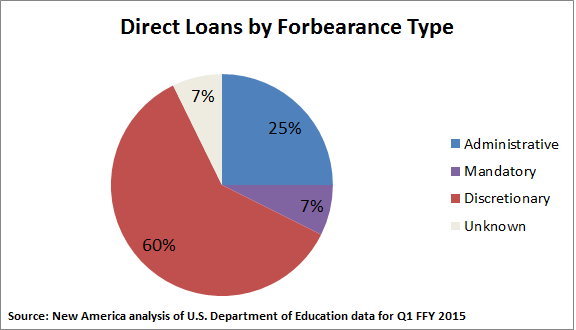 A Closer Look at Student Loan Deferment and Forbearance