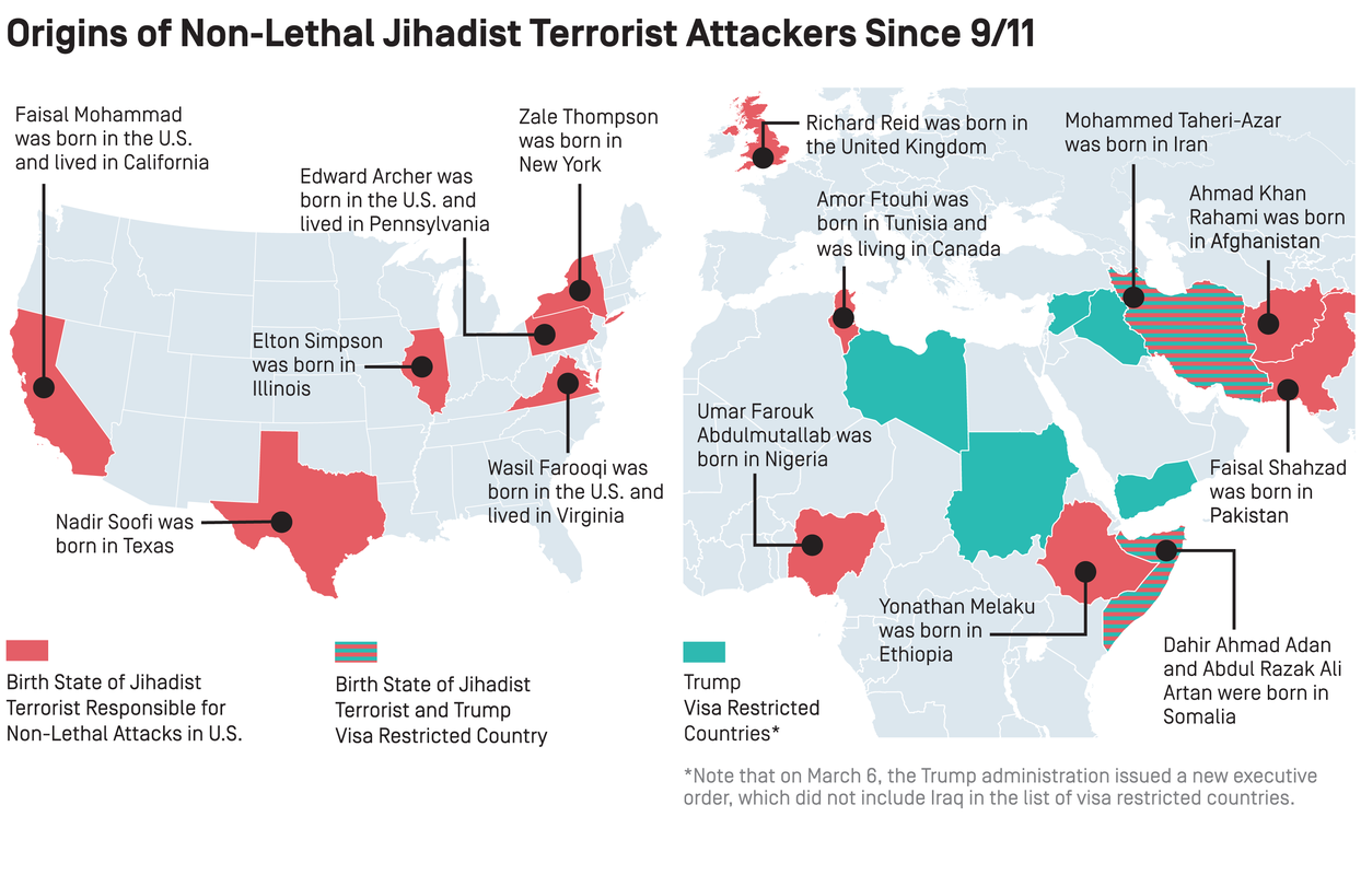 Non-Lethal Jihadist Attackers