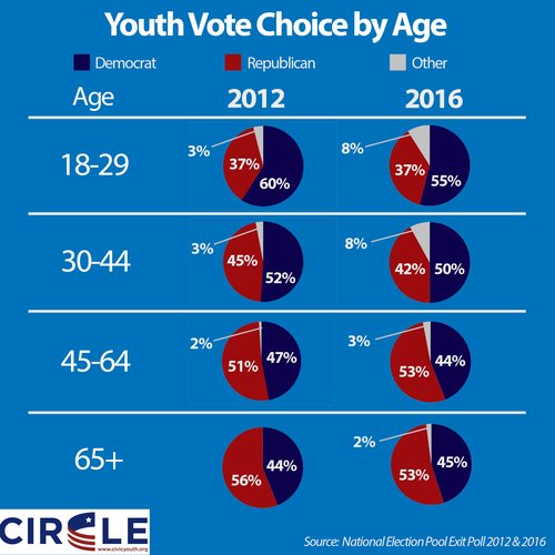 Youth Vote Choice by Age