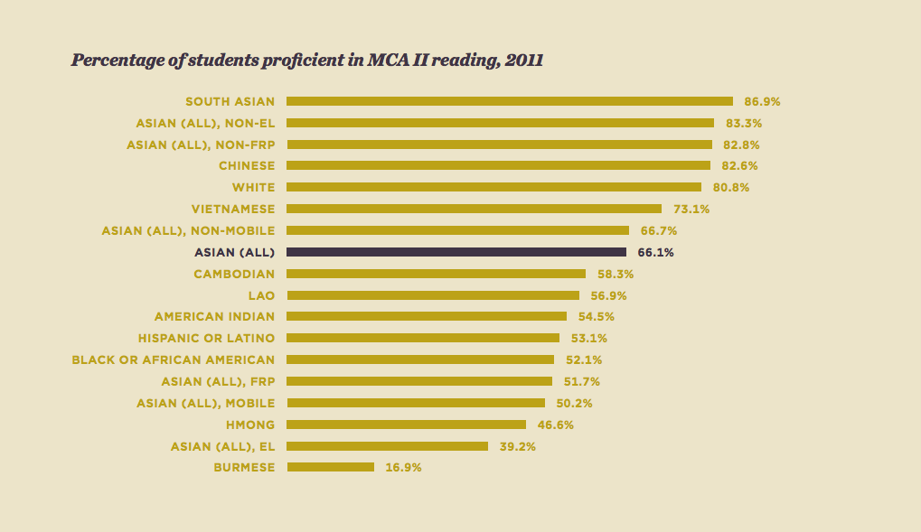 """Image credit: MinnCAN, """"Asian American and Pacific Islander Student Achievement in Minnesota."""""""