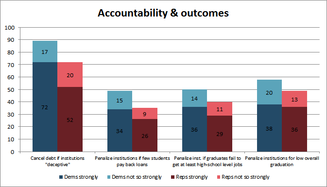 Accountability & outcomes opinon - Opportunistic poll