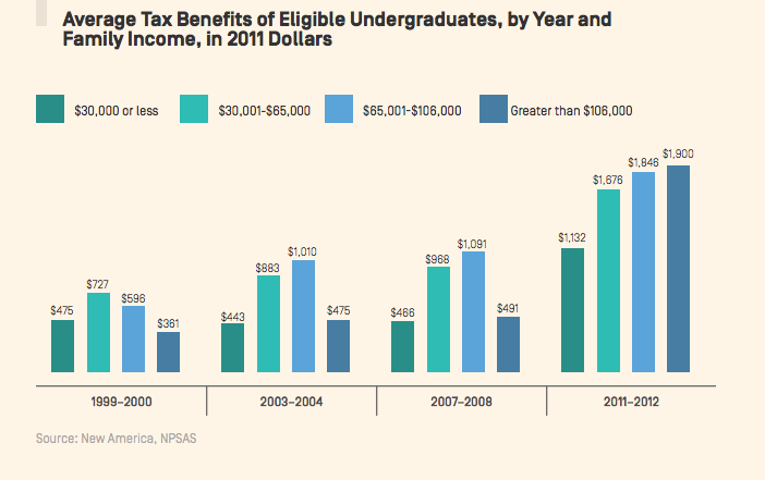 Comparing New America's and College Board's Tax Benefit Figures