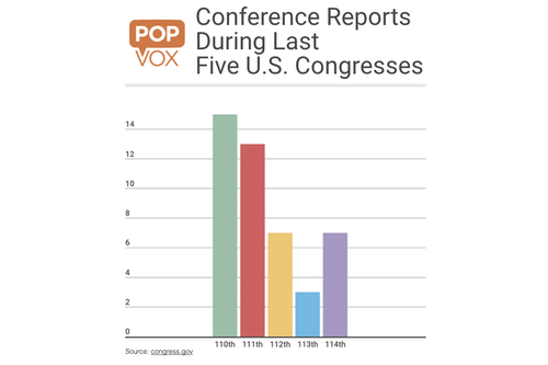Confidence Reports During Last Five U.S. Congresses