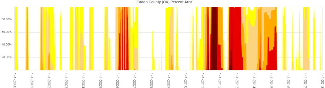 Caddo County Drought
