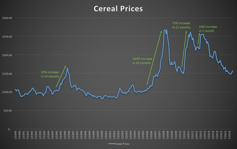 Chart of cereal price index 1990-2016