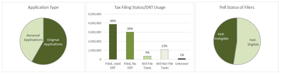DRT Data FINAL