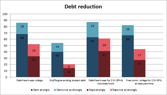 Debt reduction opinion survey - Likely voters