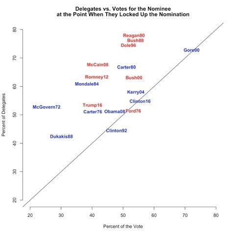 Delegates vs Votes