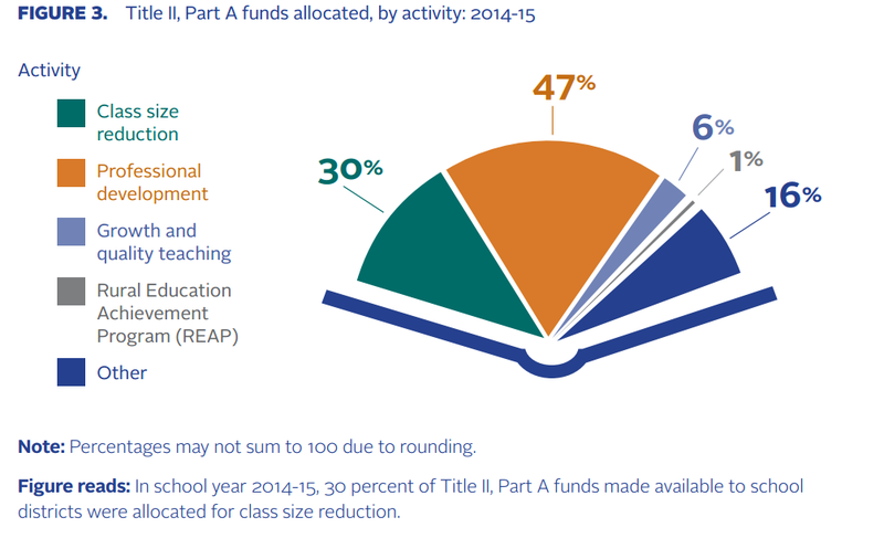 2014-15 LEA Title II, Part A Funds, Allocated by Activity
