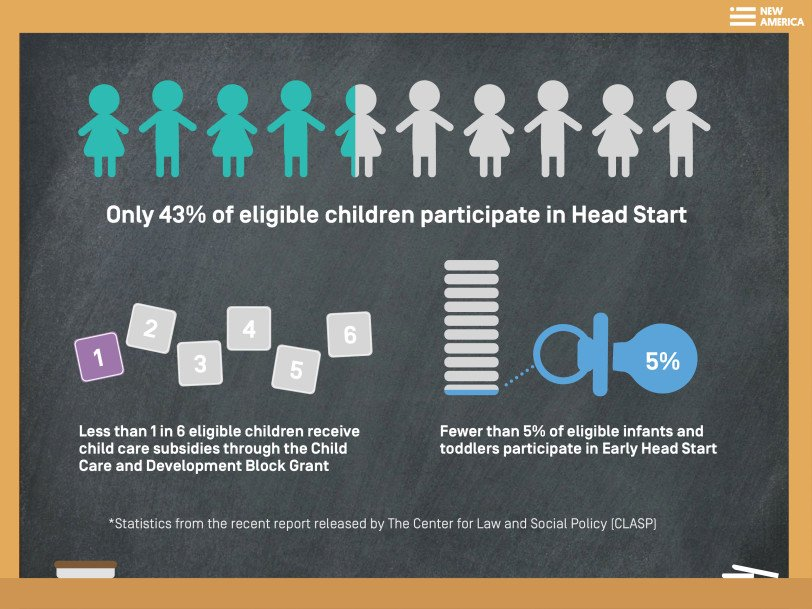 Do Federal Funding Mechanisms Lead to Disparate Access to Childcare?