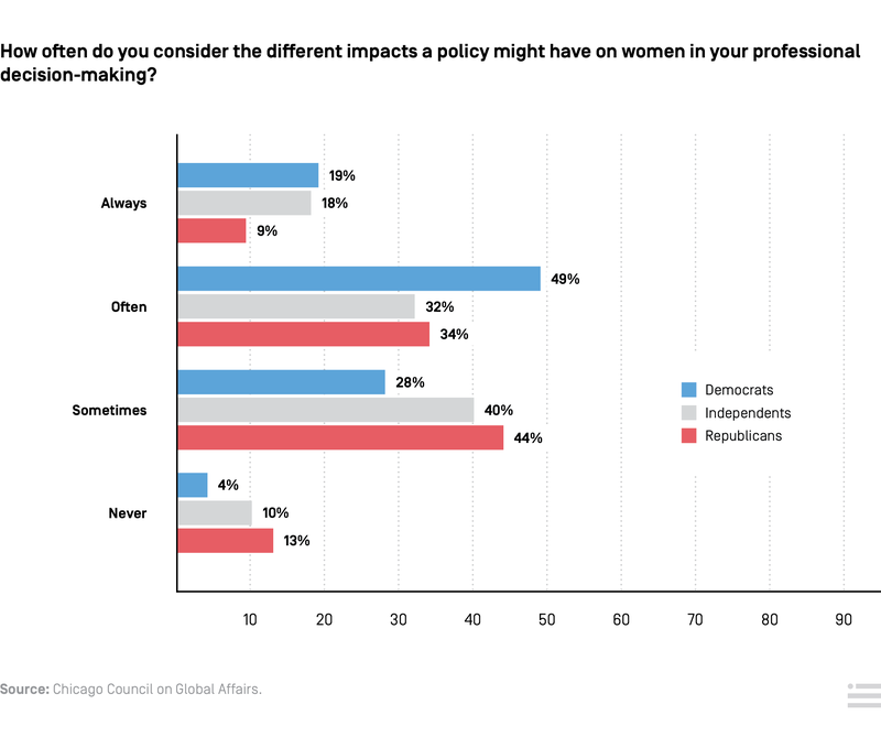 Gender and National Security Opinions
