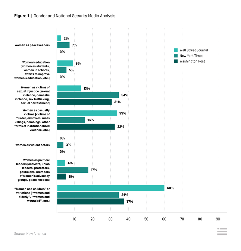Gender and National Security Media Analysis
