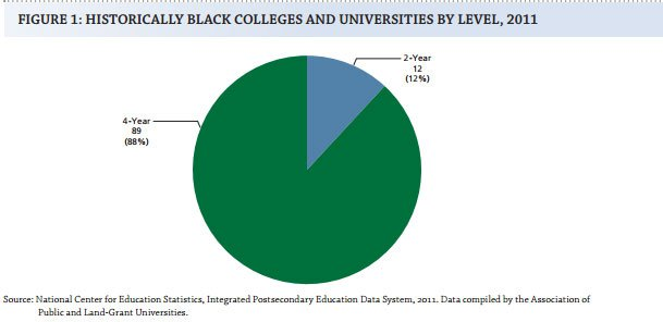 Historically Black Colleges and Universities by Level, 2011