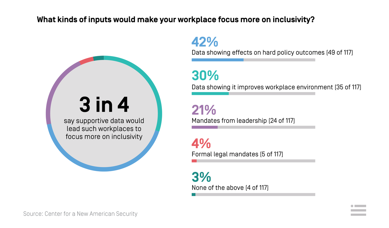 What kinds of inputs would make your workplace focus more on inclusivity?