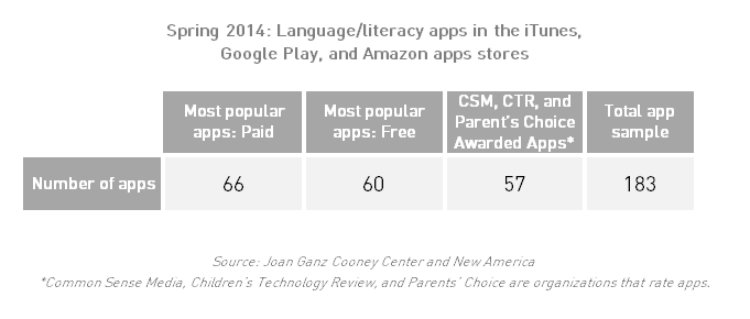 A Snapshot of Kids' Language & Literacy Apps (Part 1)