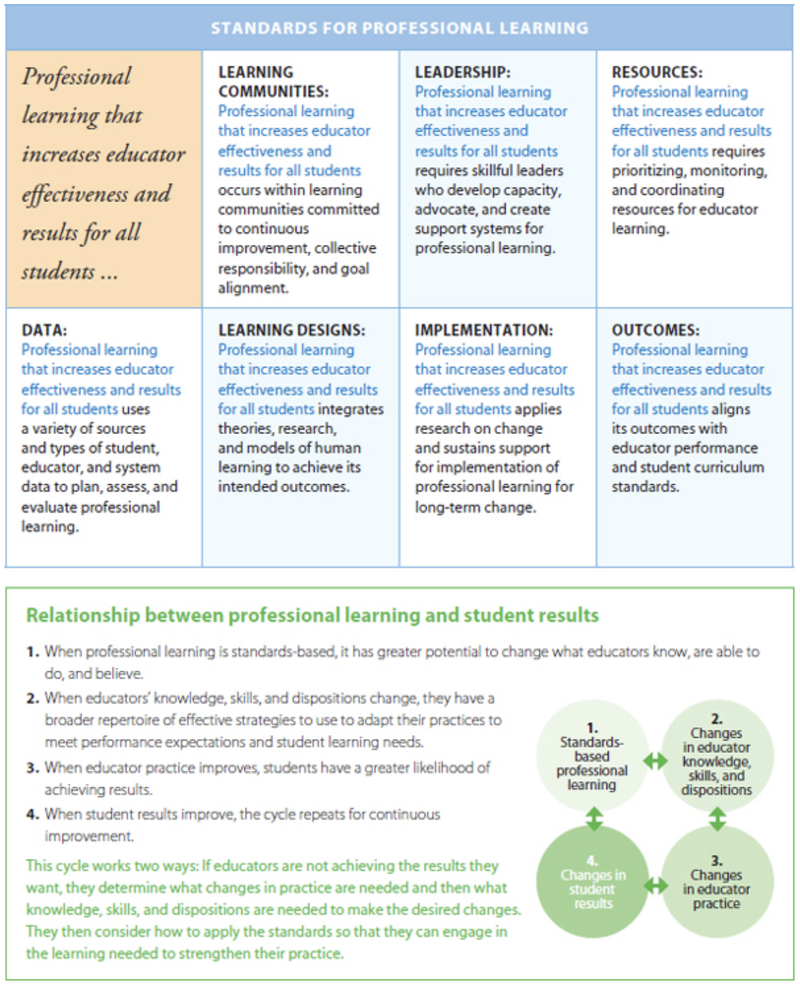 Learning Forward's Standards for Professional Learning