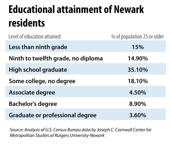 Newark Rates