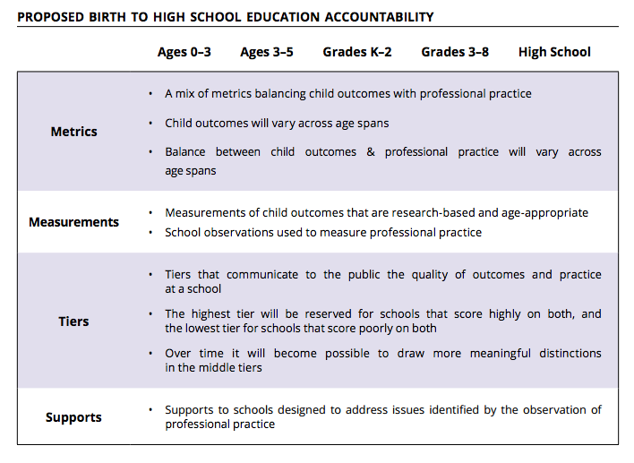 Source: A Framework for Rethinking State Education Accountability and Support from Birth Through High School, The Ounce of Prevention