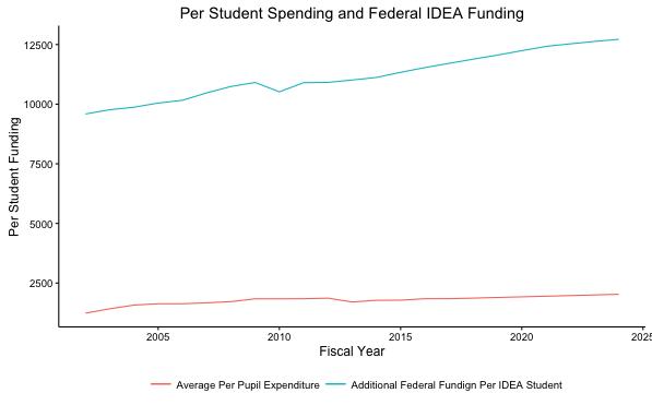 Per Student Spending
