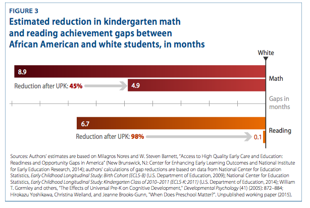 Nationwide High-Quality, Universal Pre-K Could Significantly Reduce Achievement Gaps