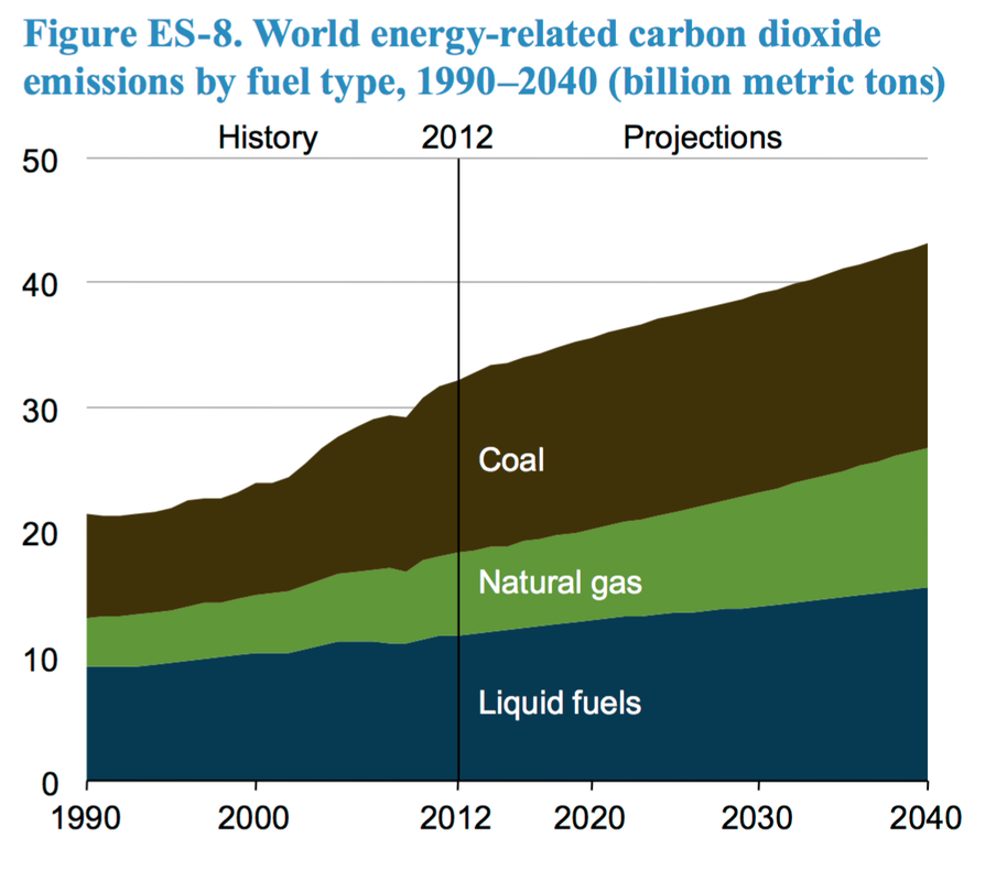 World energy-related carbon dioxide emissions by fuel-type