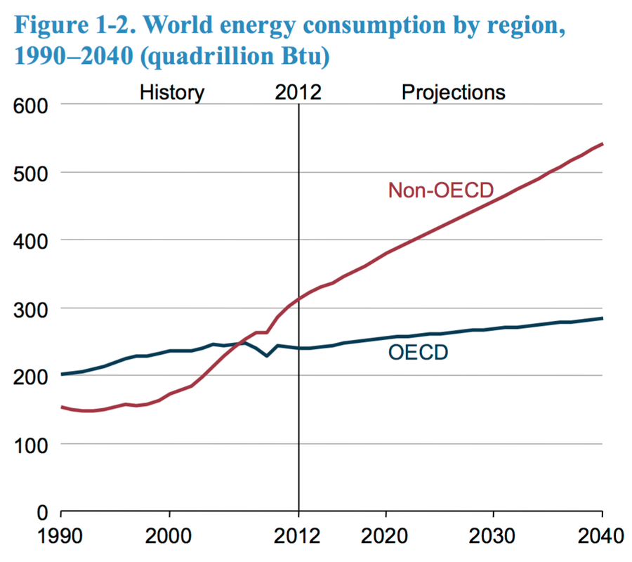 World Energy Consumption by Region