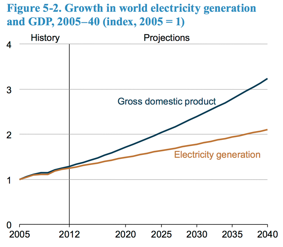 Growth in world electricity generation and GDP