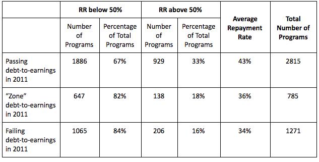 GE/Repayment Rates