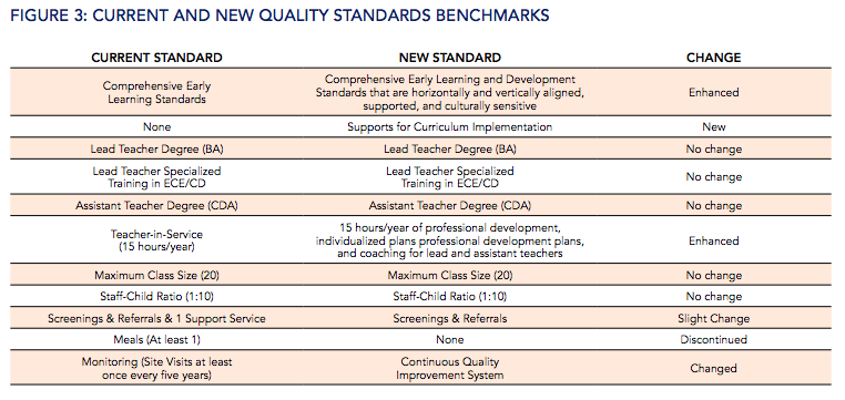 State of Preschool 2016 Benchmarks