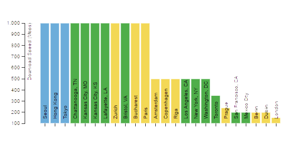 Speed Leaders Sorted by Download Speed (Mbps)