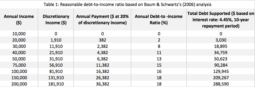 Table 1: Reasonable debt-to-income ratio based on Baum & Schwartz's (2006) analysis