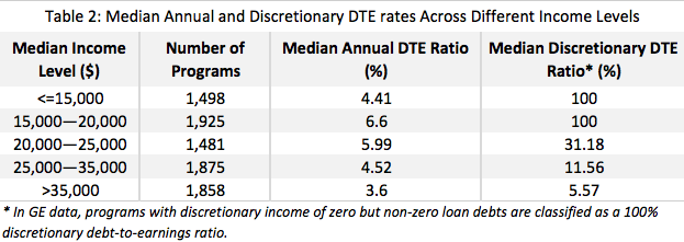 Table 2: Median Annual and Discretionary DTE rates Across Different Income Levels