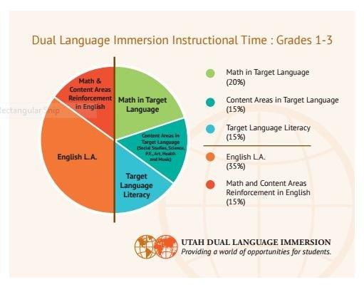 Utah State Office of Education http://www.utahdli.org/instructionalmodel.html