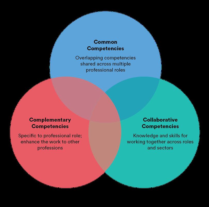 Three Types of Interprofessional Competencies
