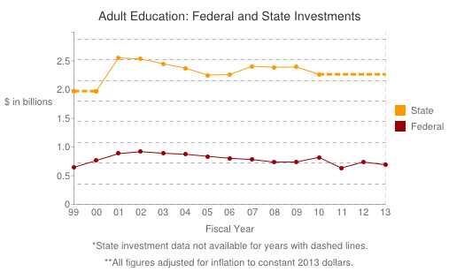 Adult Education Data Show Signs of Declining Investment