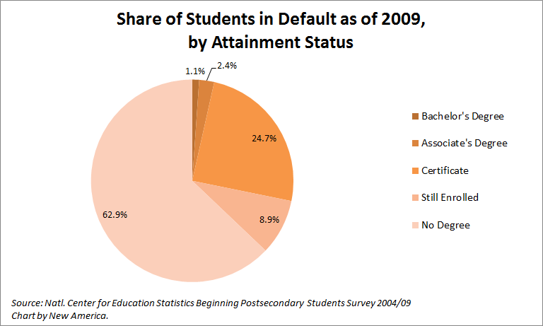 Student Loan Defaulters Aren't Who You Think They Are