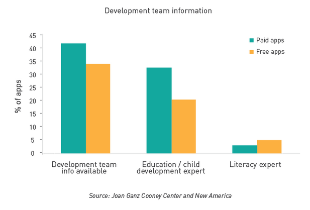 A Snapshot of Kids' Language & Literacy Apps (Part 2)