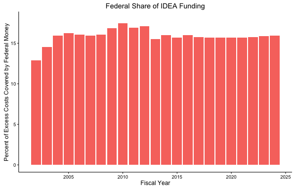 federal share over time