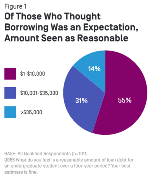 Today, New America's Education Policy Program released the fourth in a series of College Decisions Survey briefs that analyze new survey data about what prospective college students know about the college-going and financing process. Part IV: Understandin