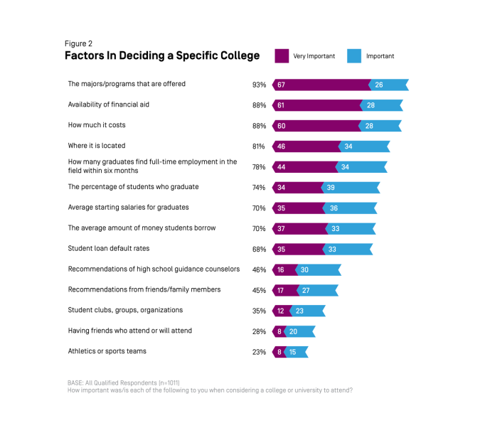College Decisions Survey: Deciding to Go to College 2