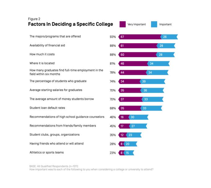 College Decisions Survey: Deciding to Go to College 2