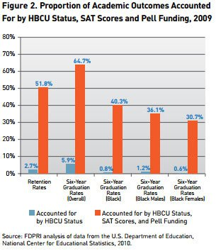 Proportion of Academic Outcomes Accounted For by HBCU Status, SAT Scores and Pell Funding, 2009