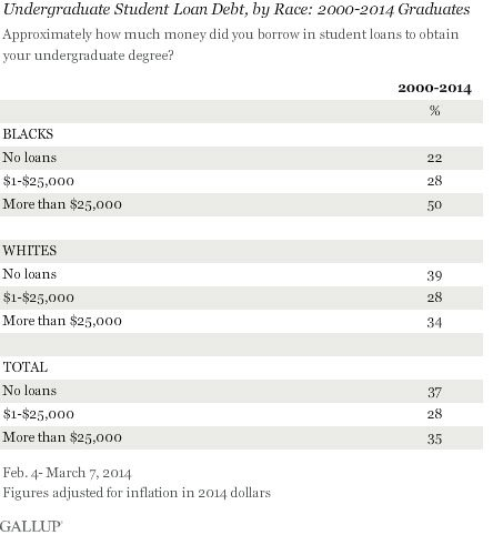 breakdown of undergraduate student loan debt by race