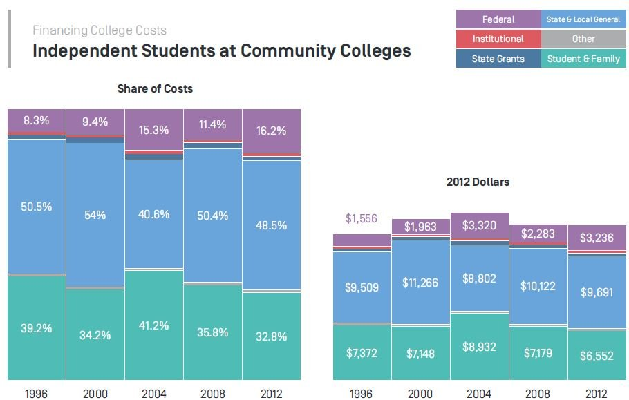 Financing College Costs