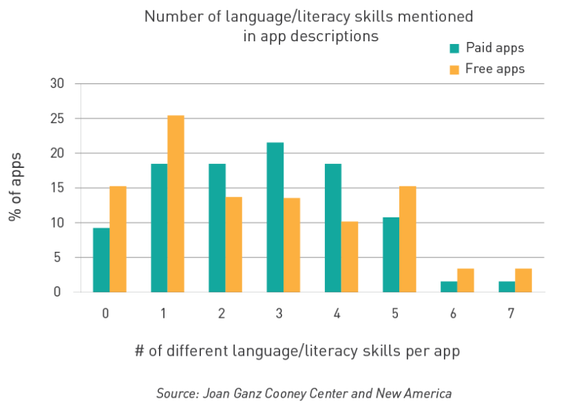 A Snapshot of Kids' Language and Literacy Apps (Part 2)