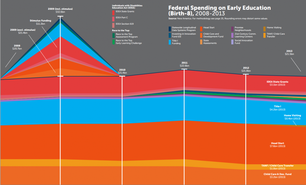 Whoa! Do 45 Federal Programs Really Fund Early Care and Education?