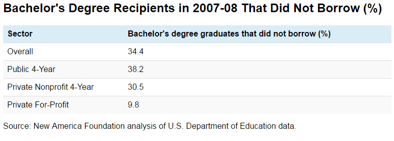 Bachelor's Degree Recipients in 2007-08 That Did Not Borrow (%)