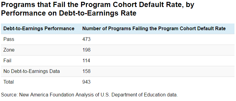 Programs that Fail the Program Cohort Default Rate, by Performance on Debt-to-Earnings Rate