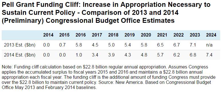 Pell Grant Funding Cliff